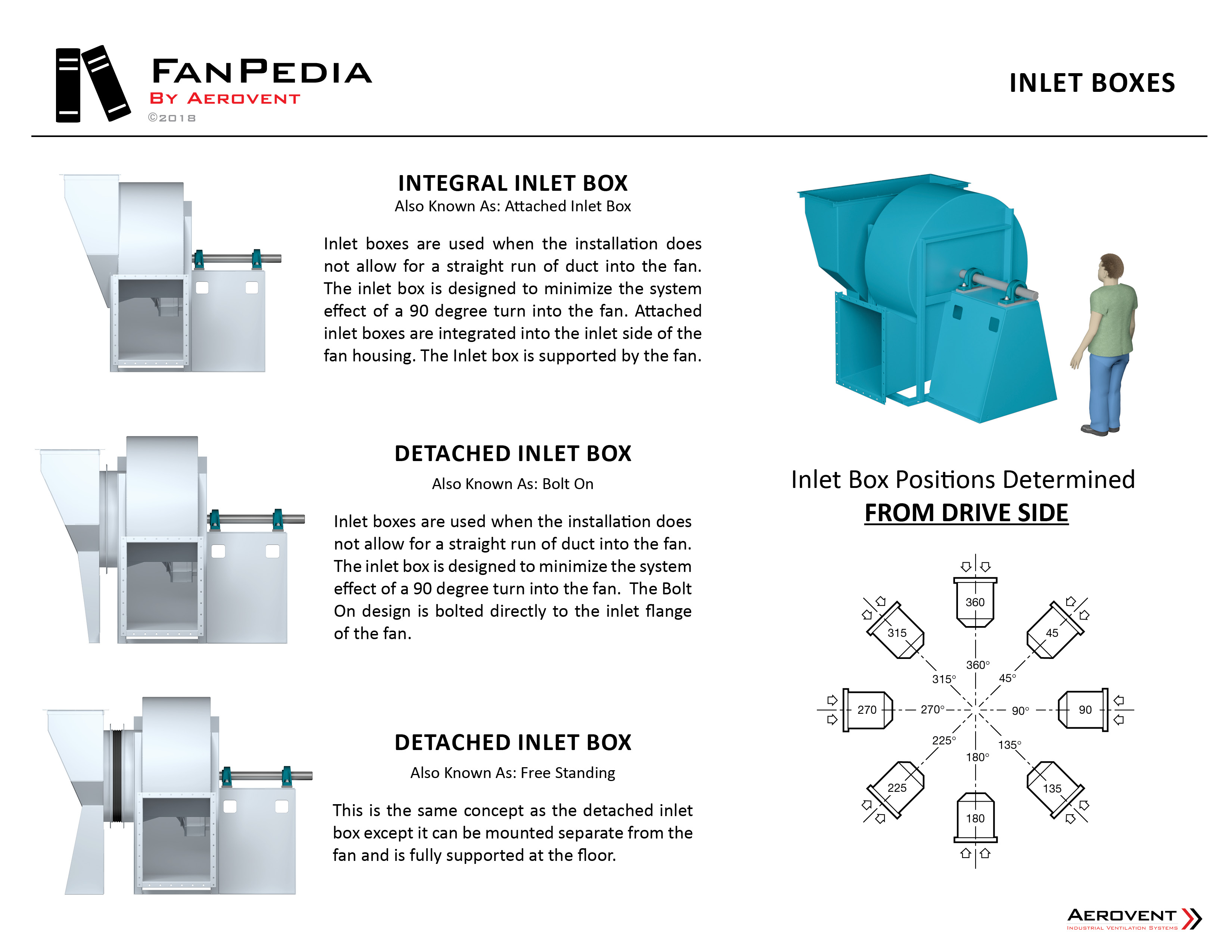Fan Accessories - Inlet Boxes