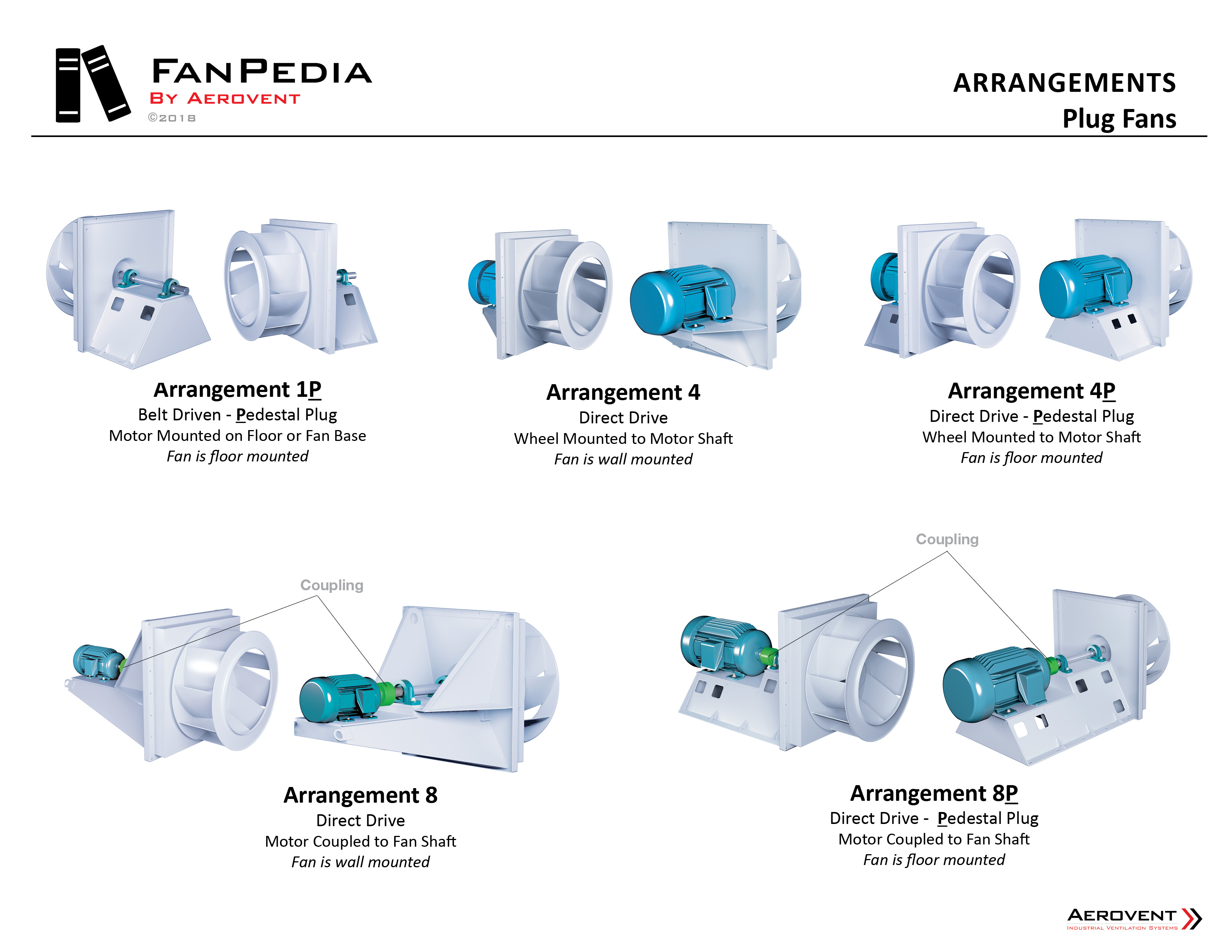Fan Basics - Fan Arrangements7