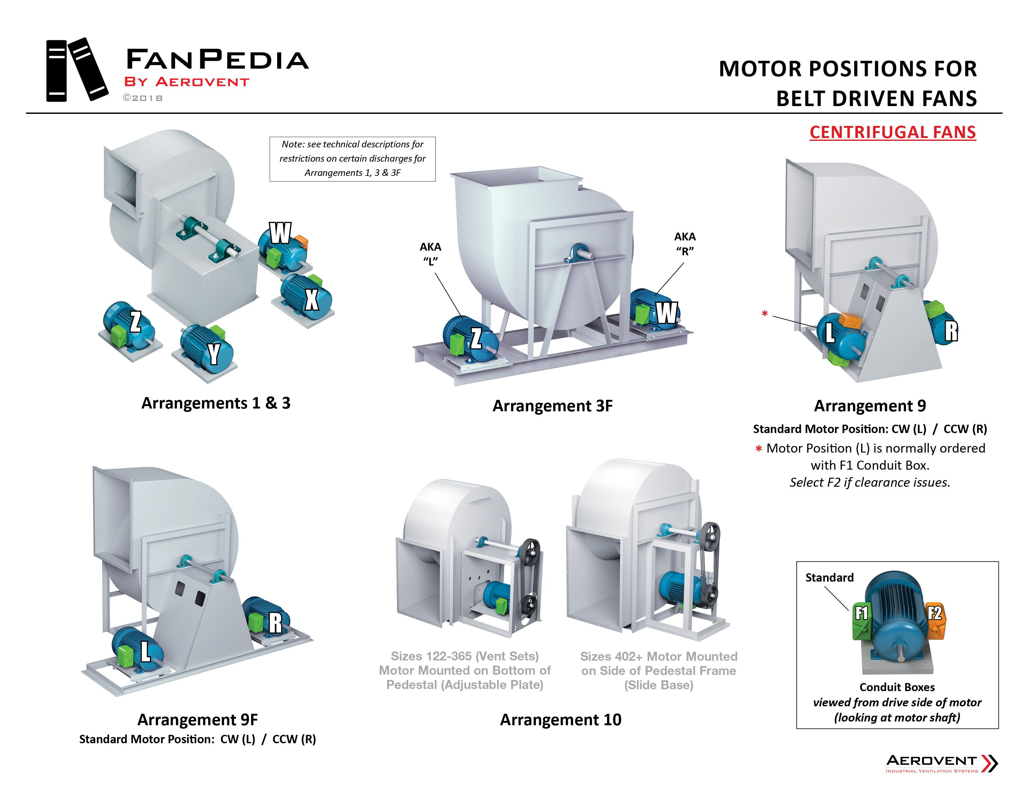 Fan Basics - Motor Positions (Centrifugal)