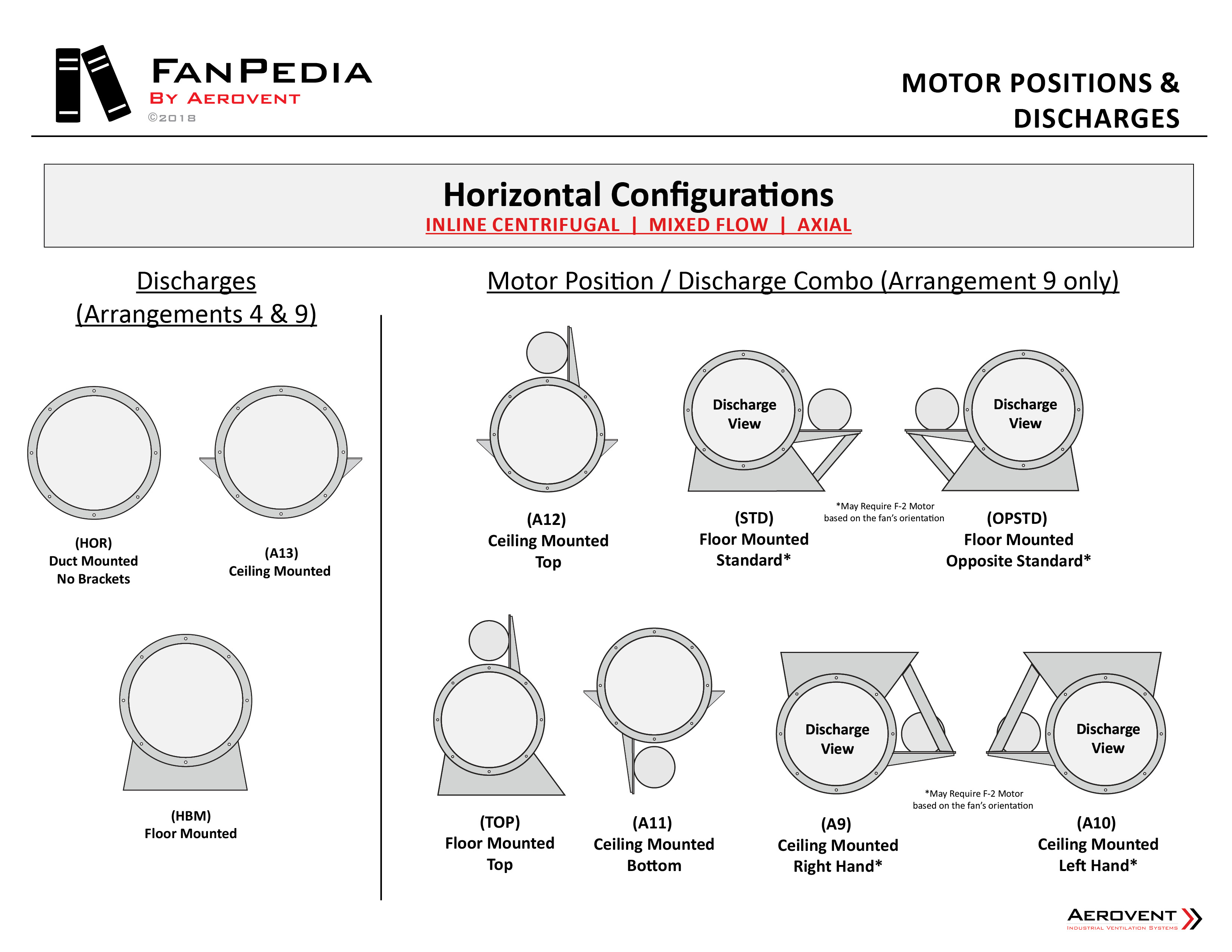Fan Basics - Motor Positions & Discharges (Axial, Mixed Flow, Inline Centrifugal)