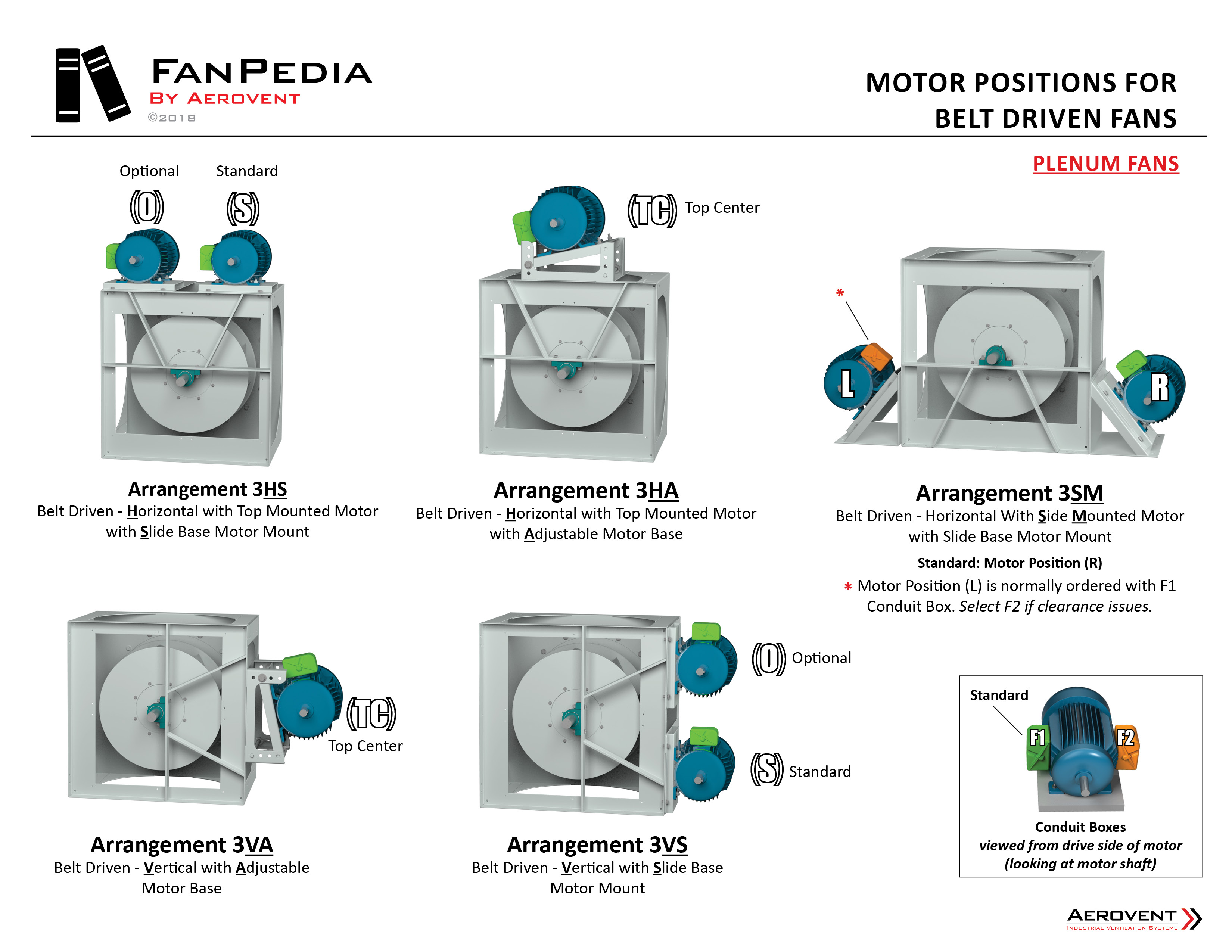 Fan Basics - Motor Positions (Plenum)