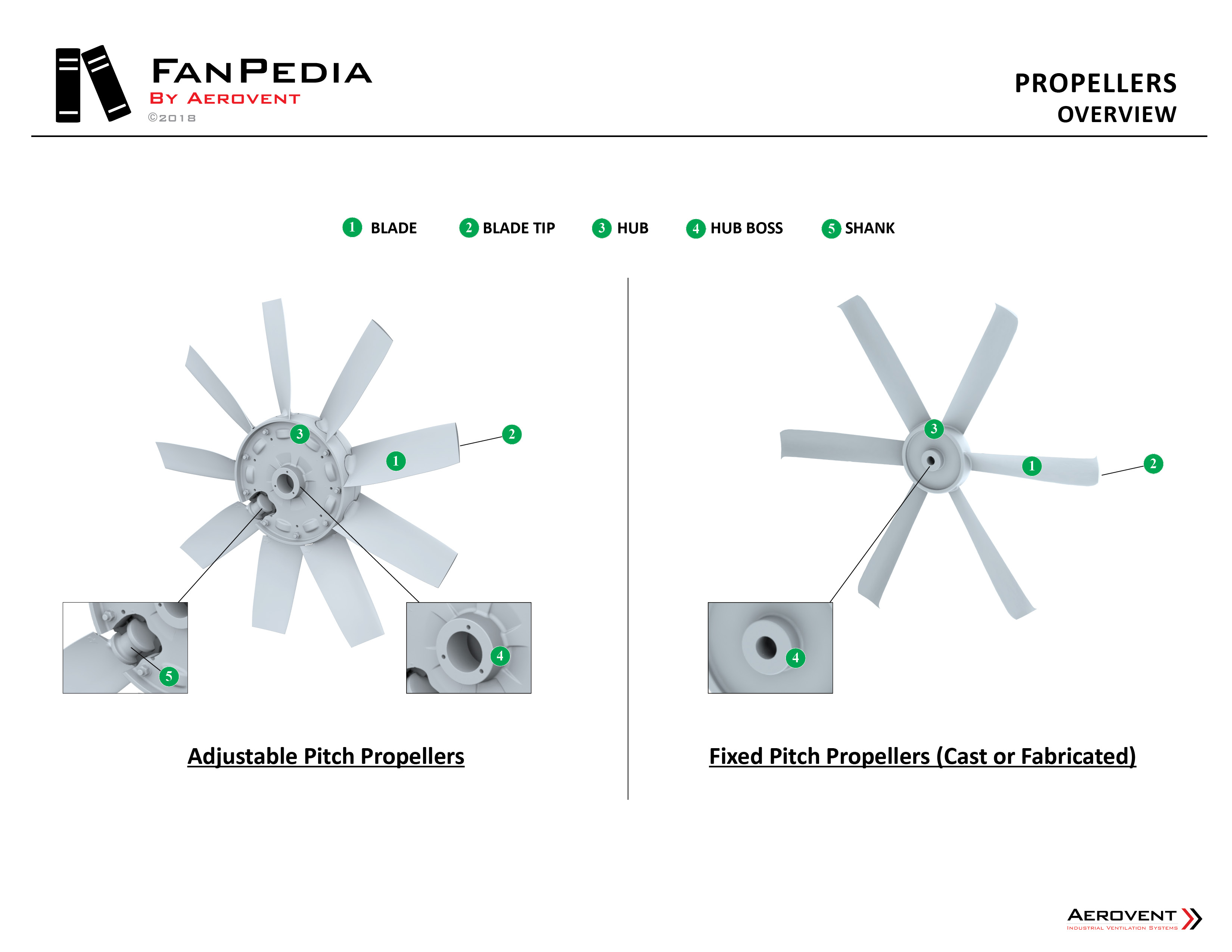 Fan Basics - Propellers