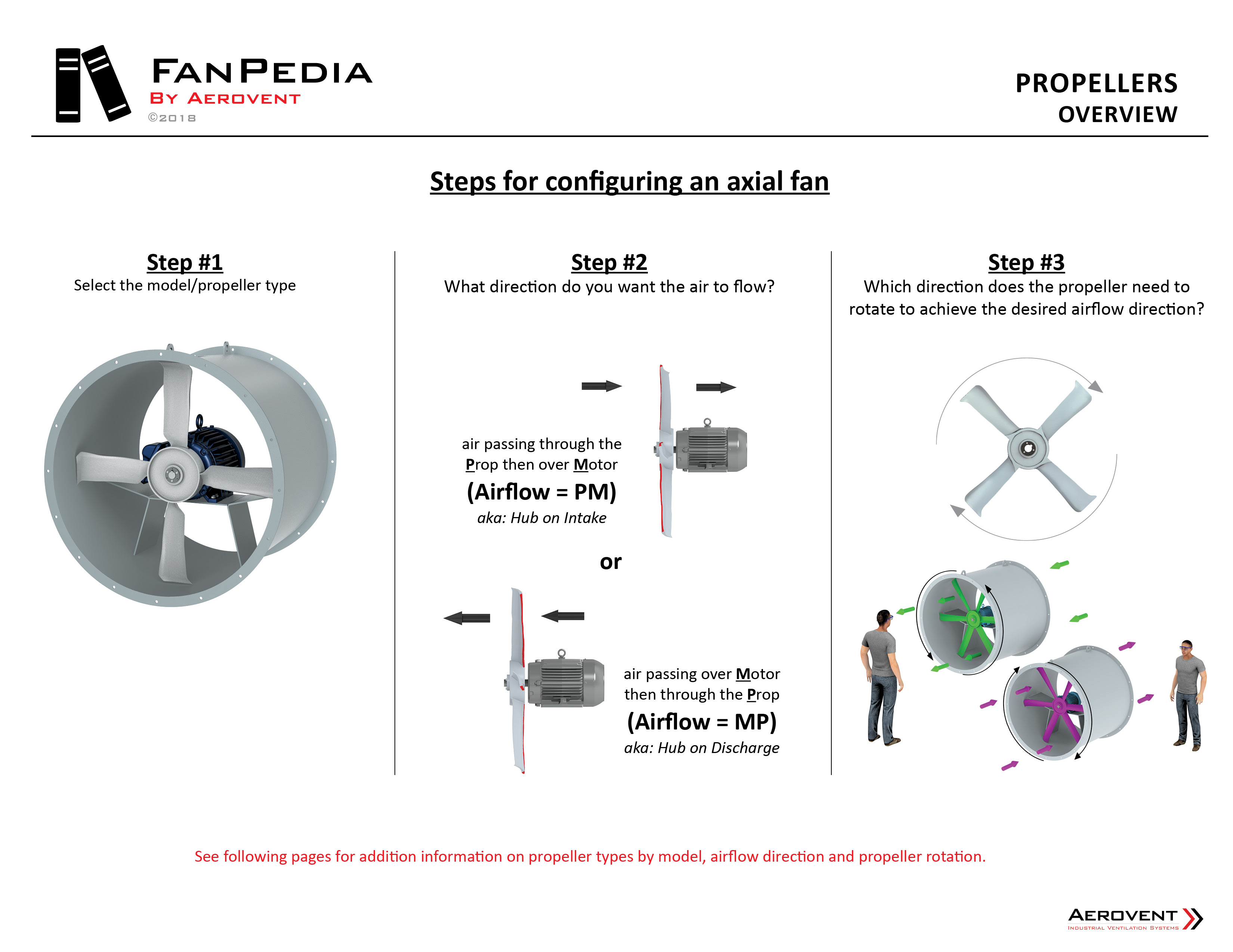 Fan Basics - Propellers2