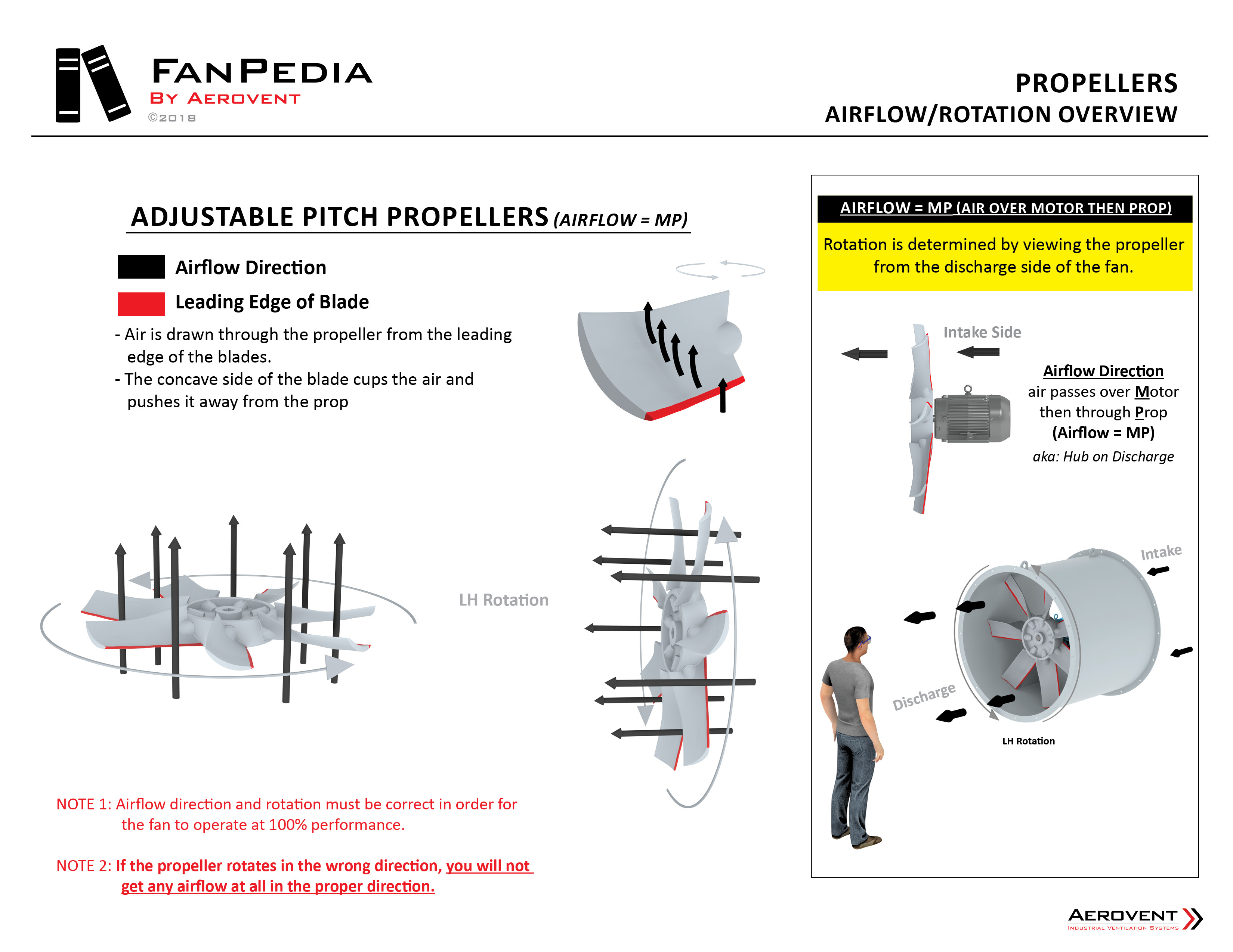 Fan Basics - Propellers4