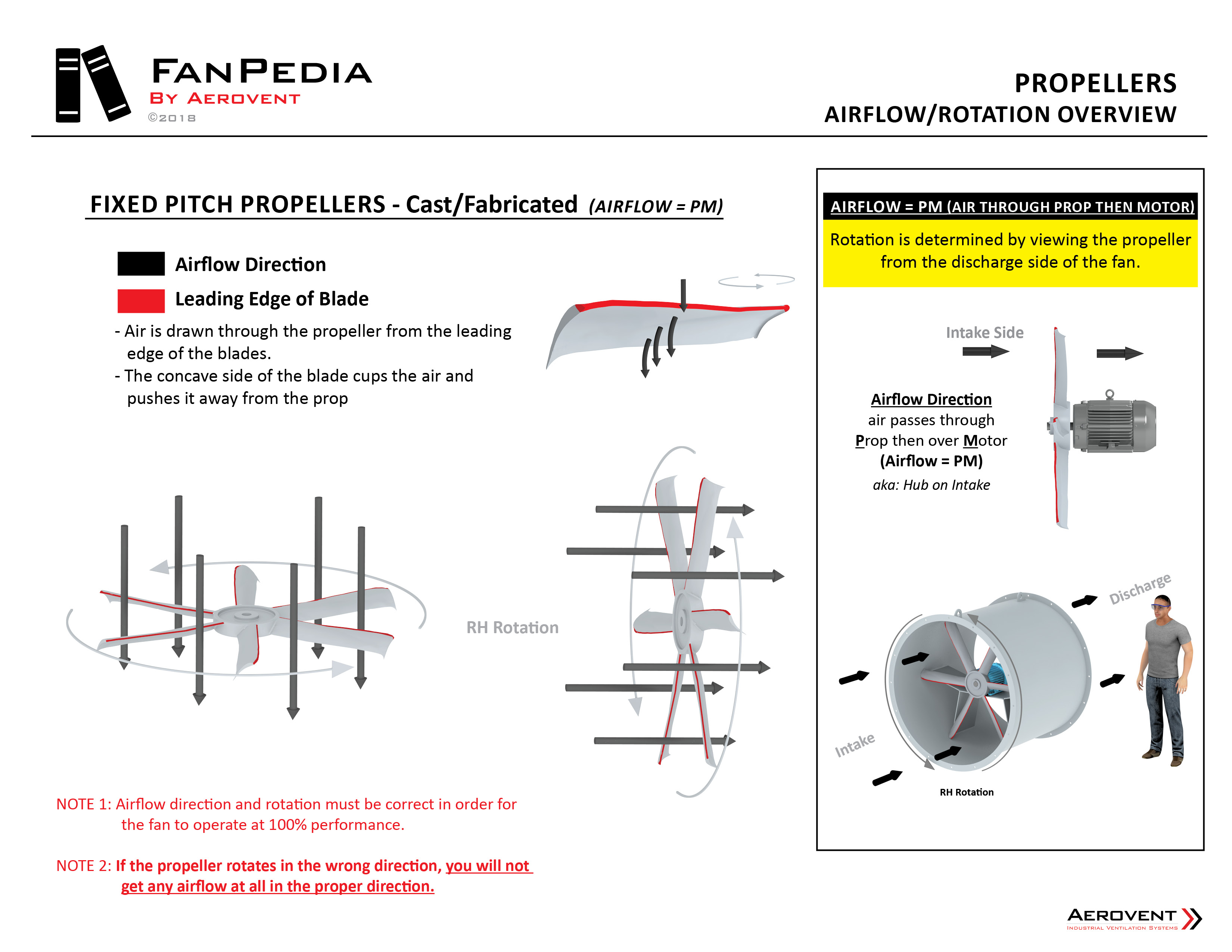 Fan Basics - Propellers5