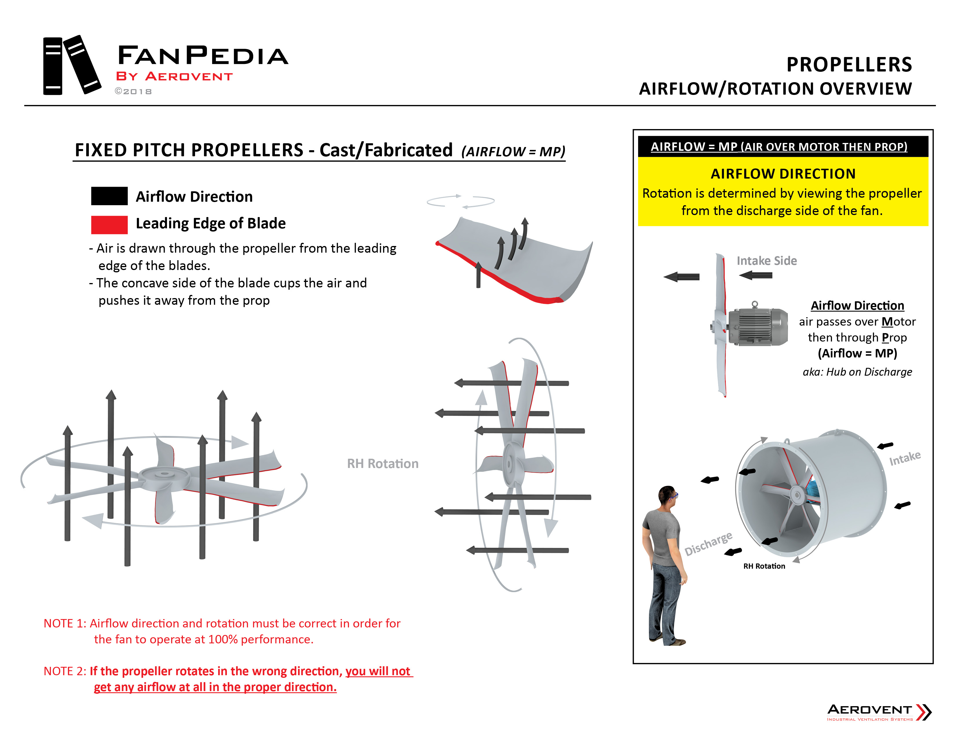 Fan Basics - Propellers6