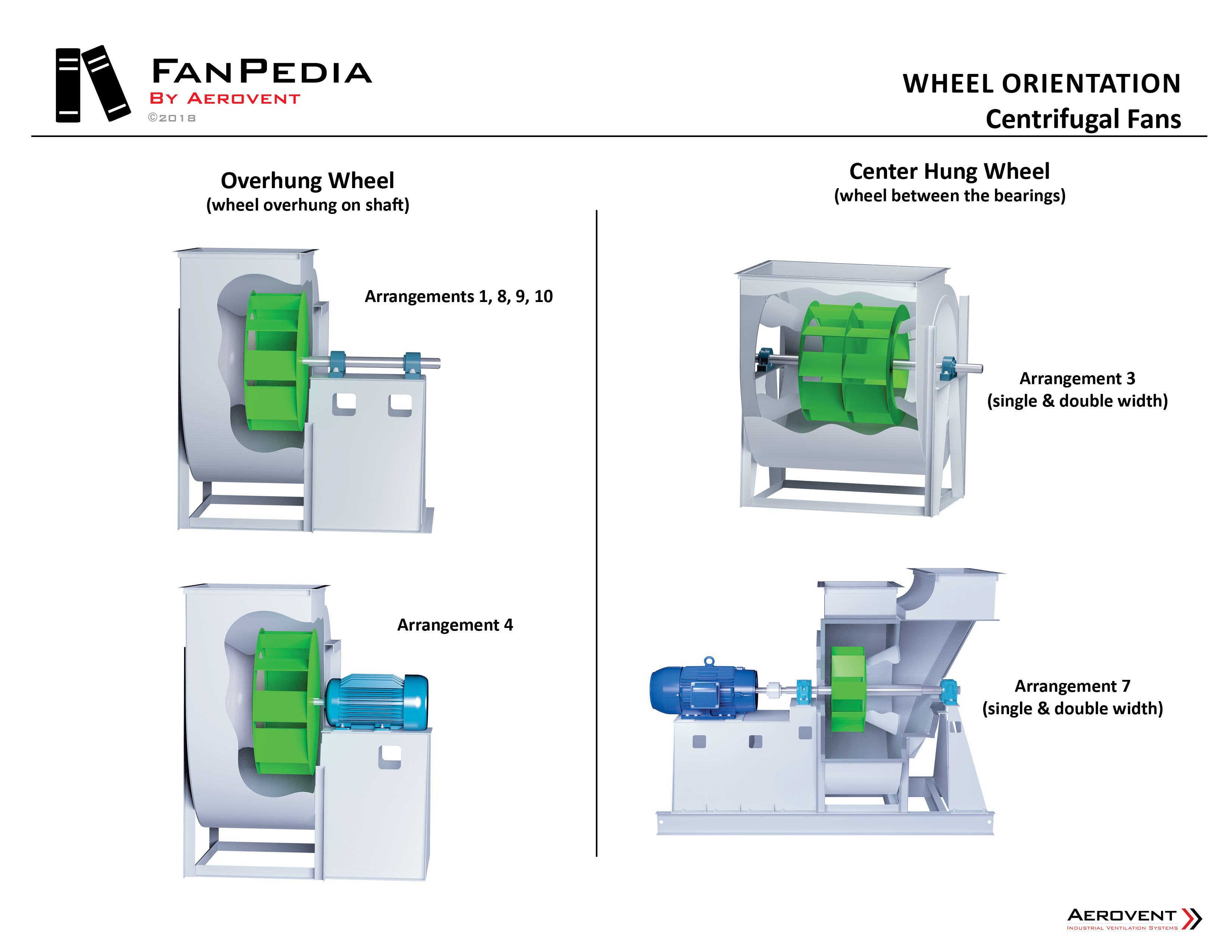 Fan Basics - Wheel Orientation