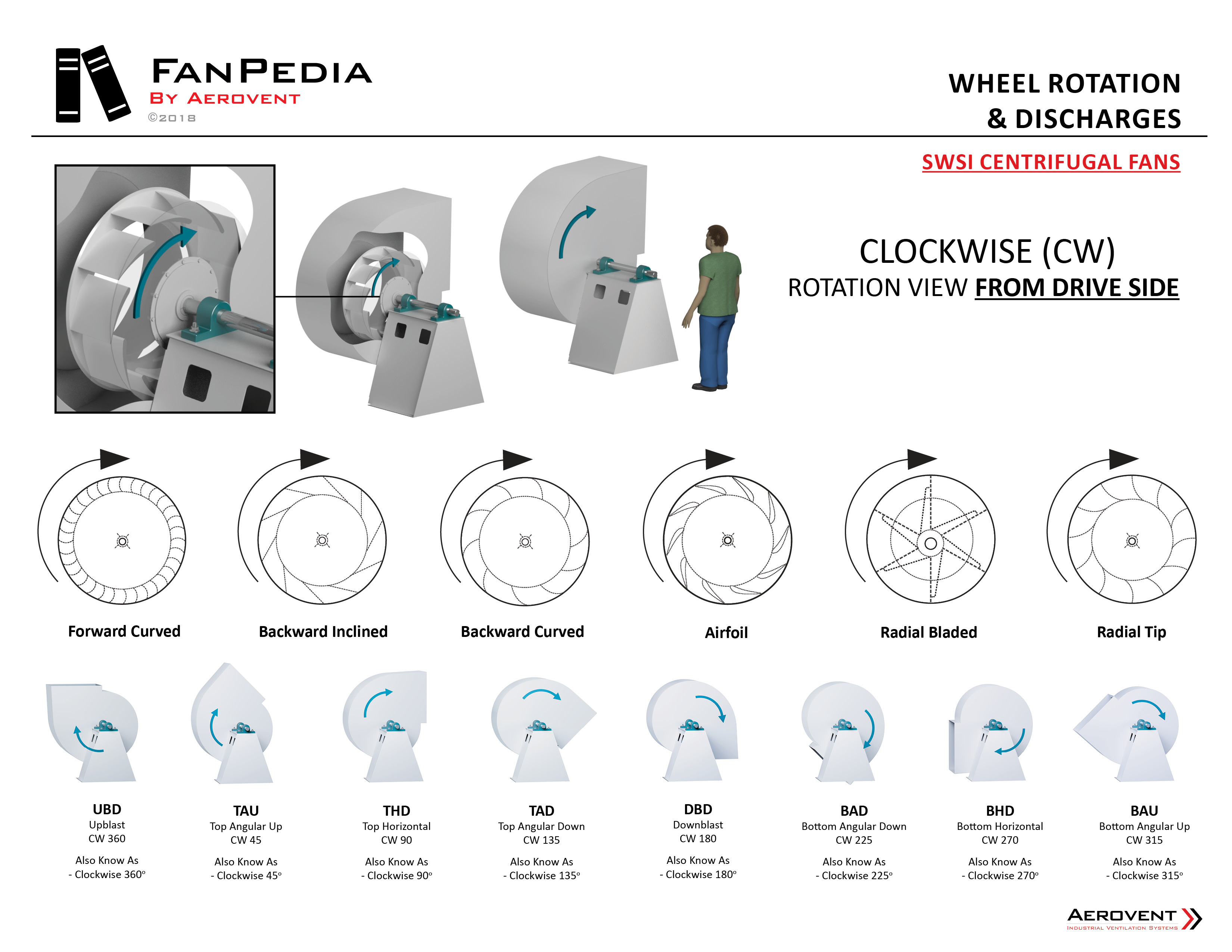 Fan Basics - Wheel Rotation & Discharges