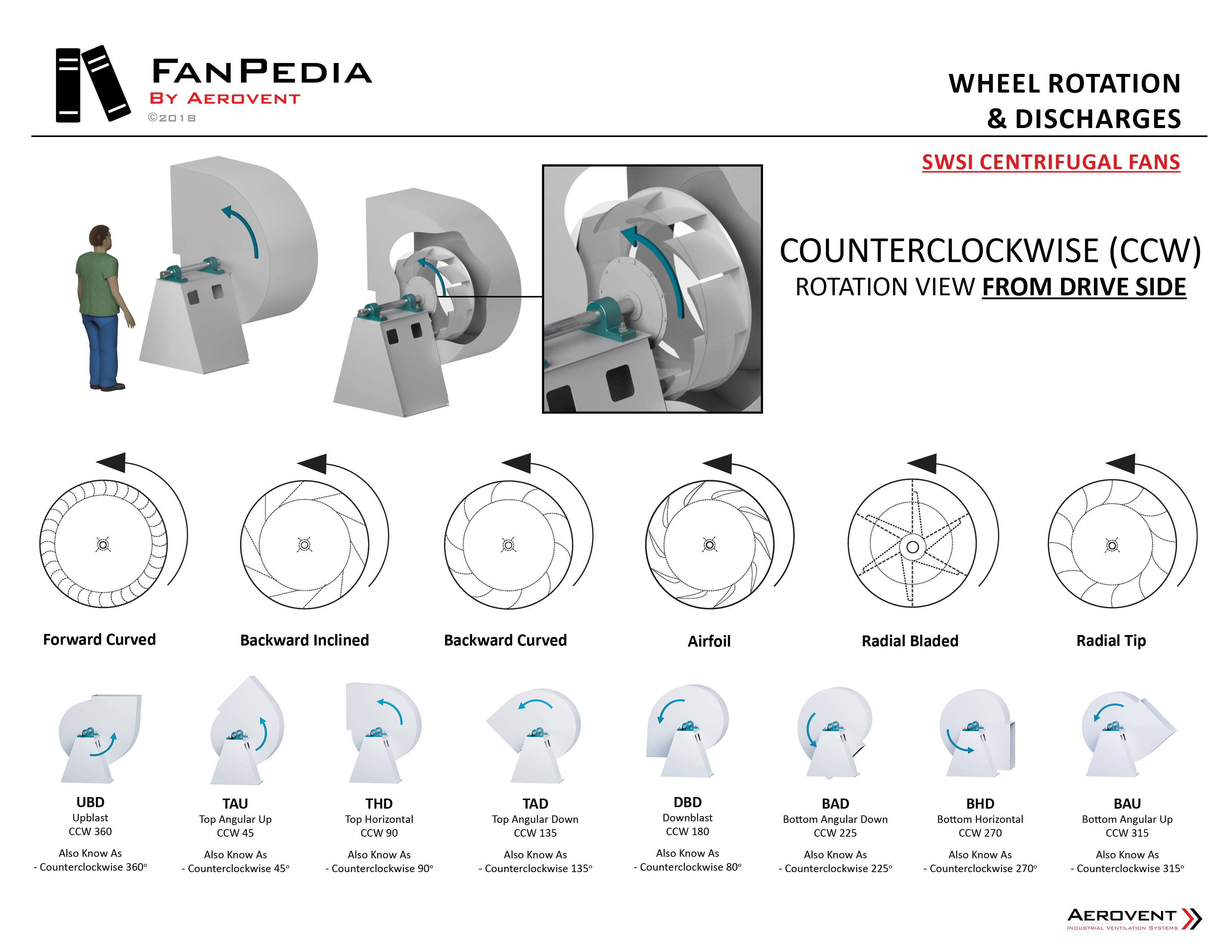 Fan Basics - Wheel Rotation & Discharges2