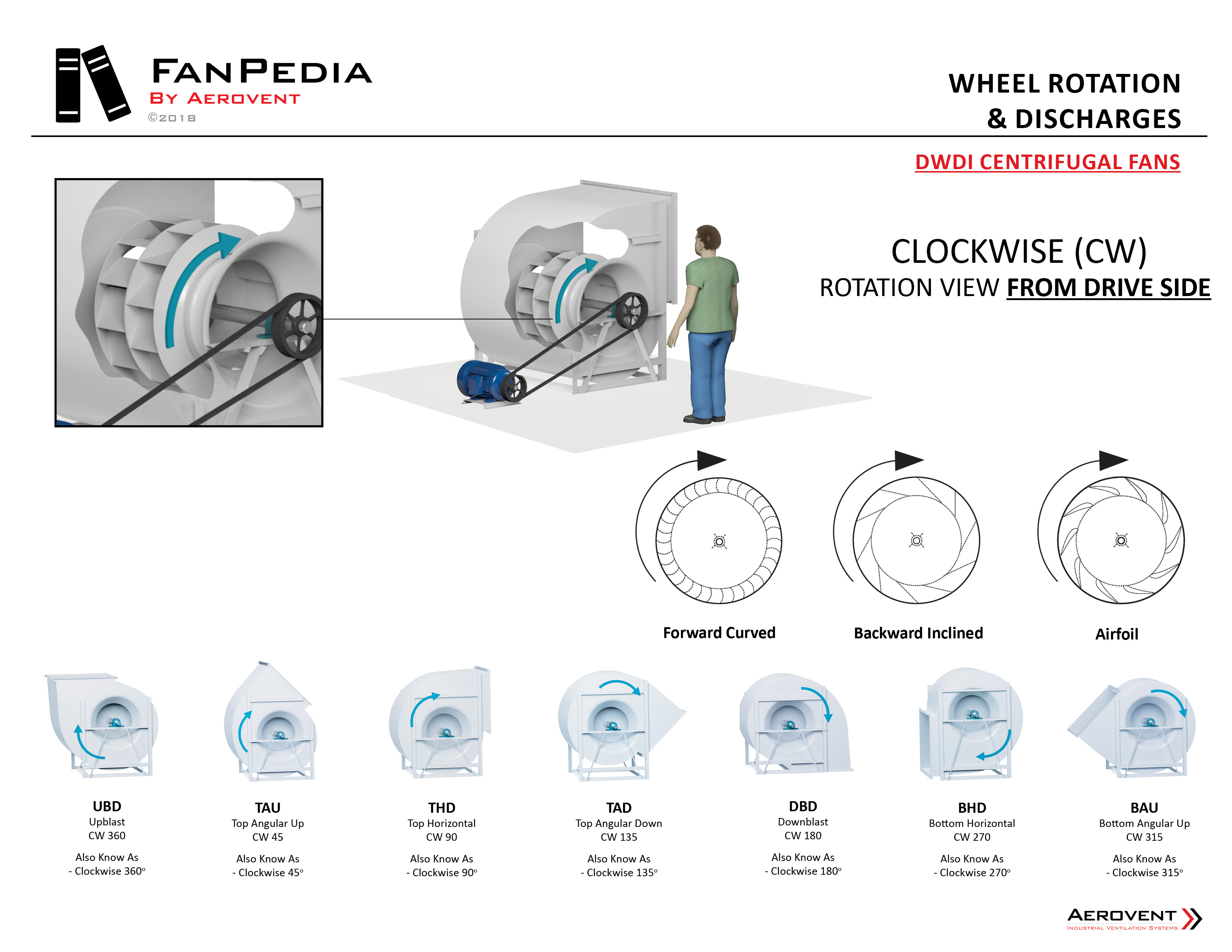 Fan Basics - Wheel Rotation & Discharges3
