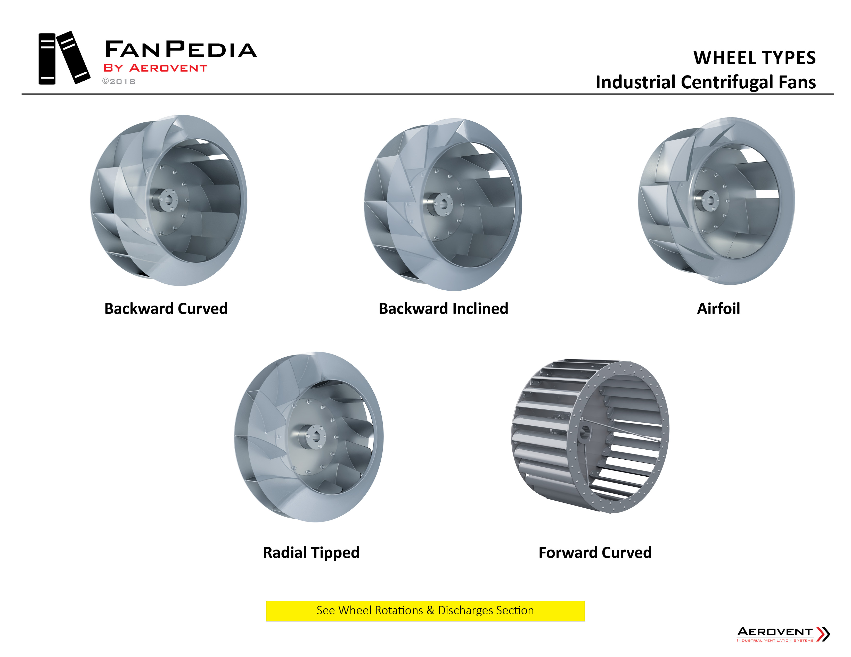 Fan Basics - Wheel Types