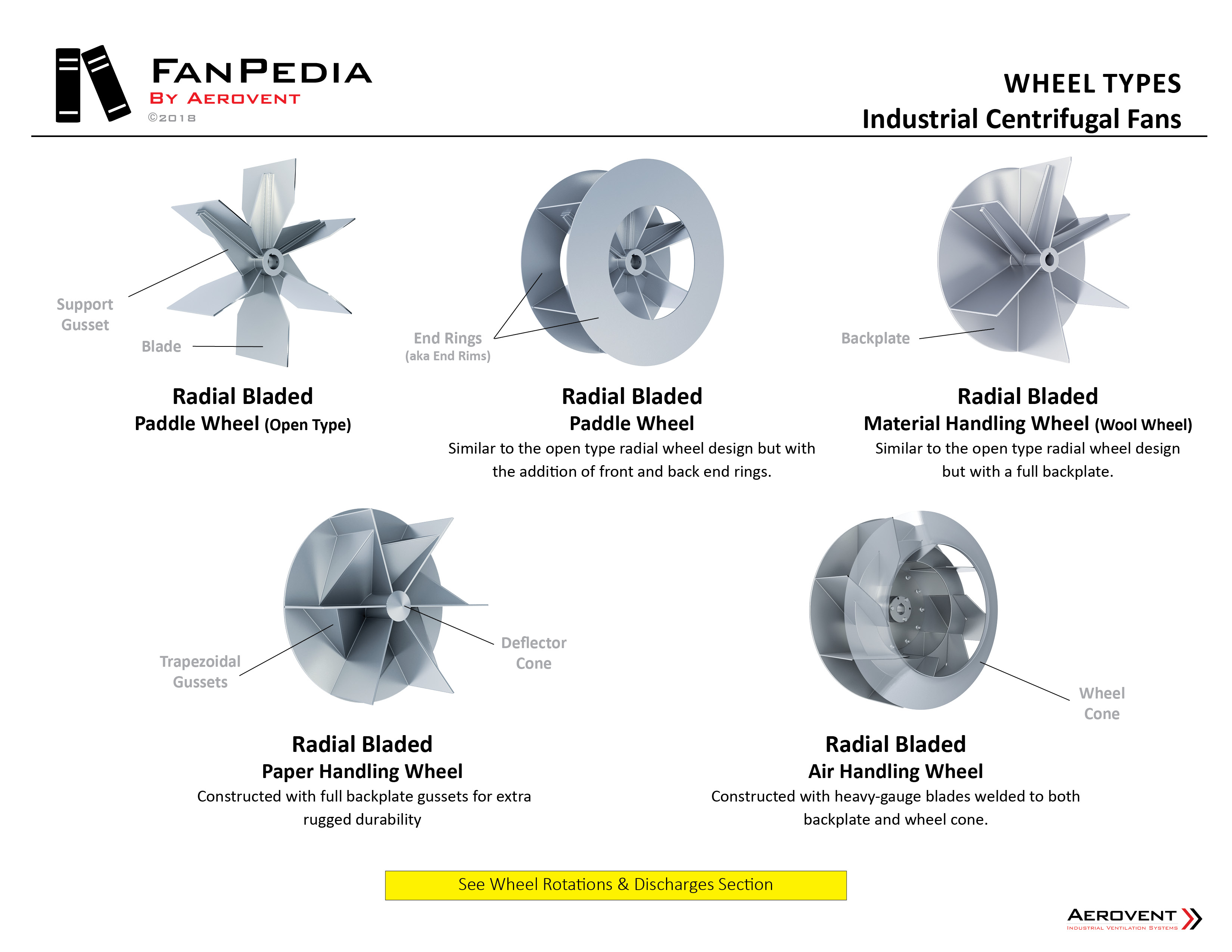 Fan Basics - Wheel Types2