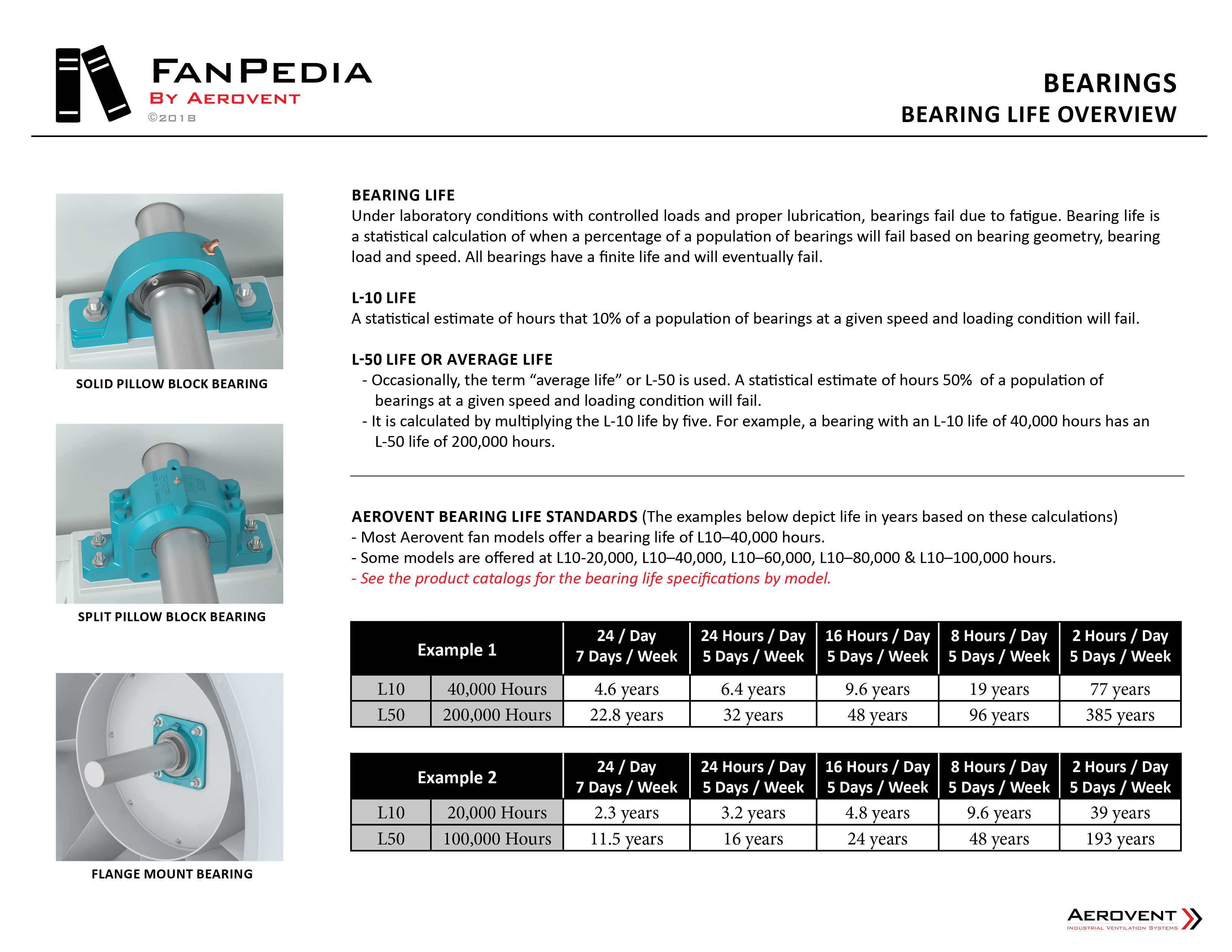 Fan Components - Bearings