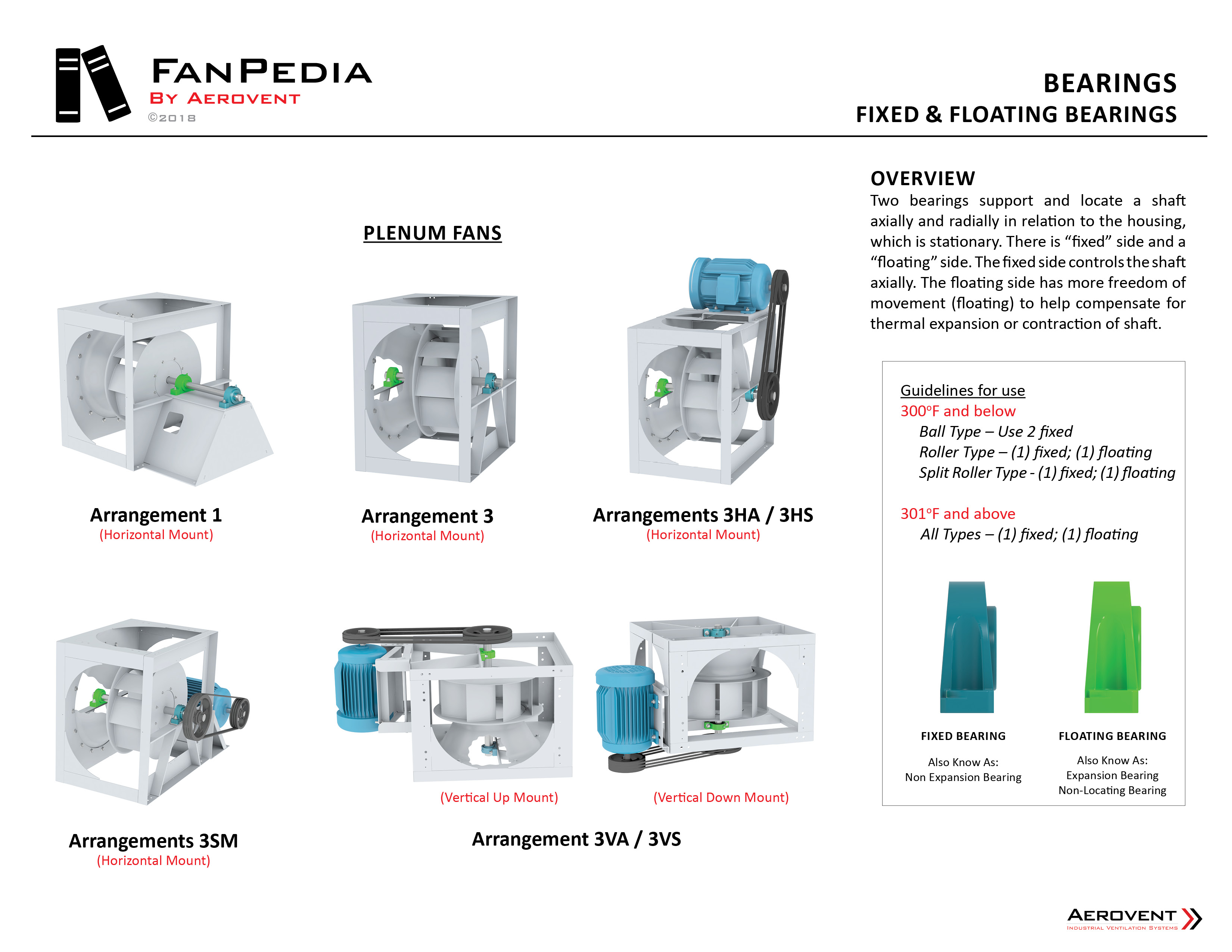 Fan Components - Bearings10