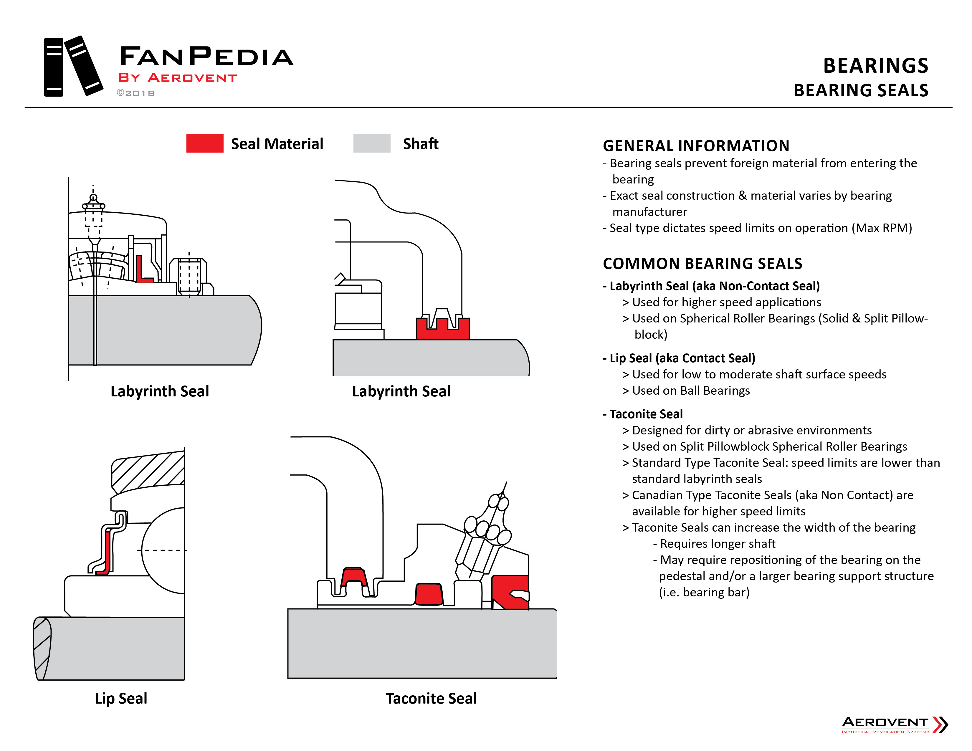 Fan Components - Bearings11