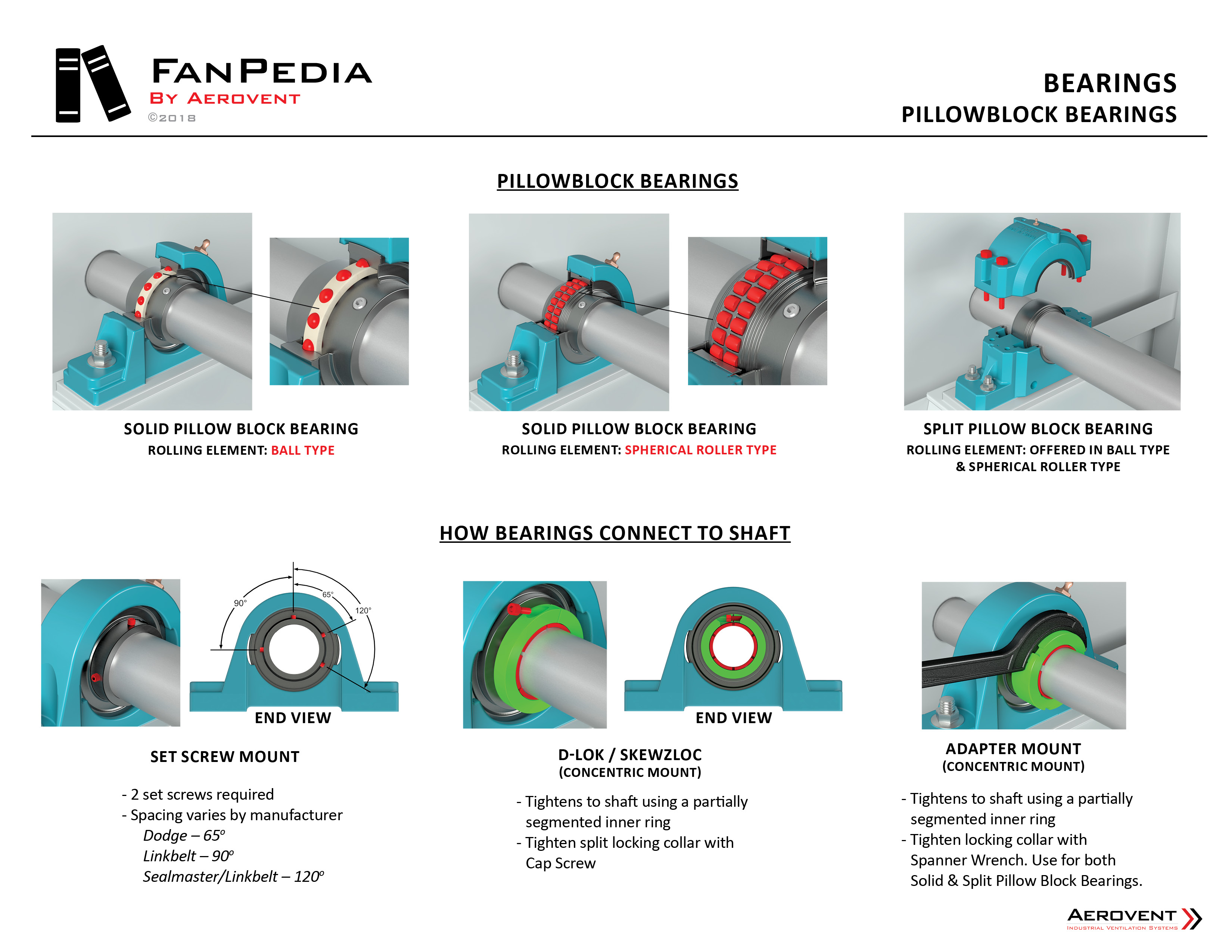 Fan Components - Bearings2