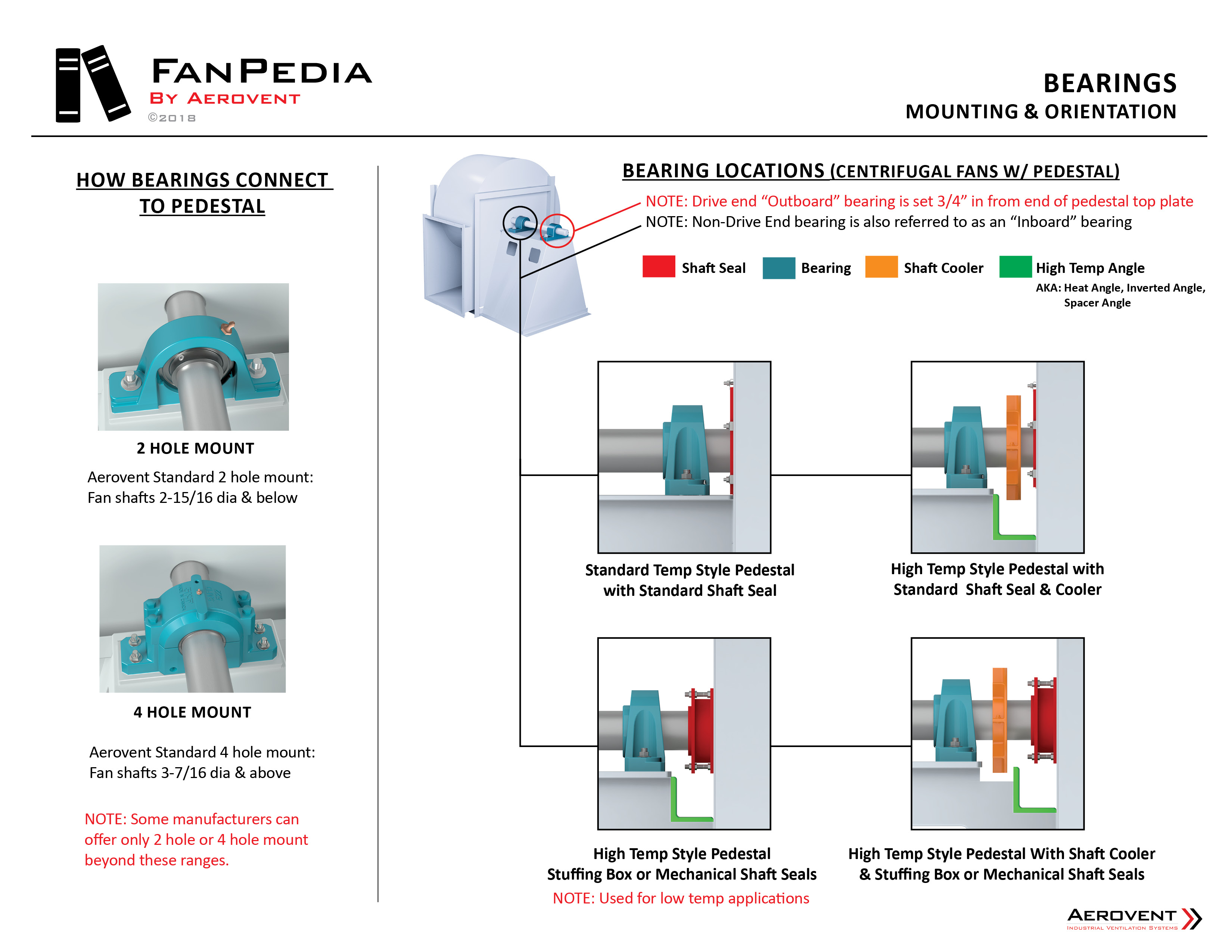 Fan Components - Bearings3