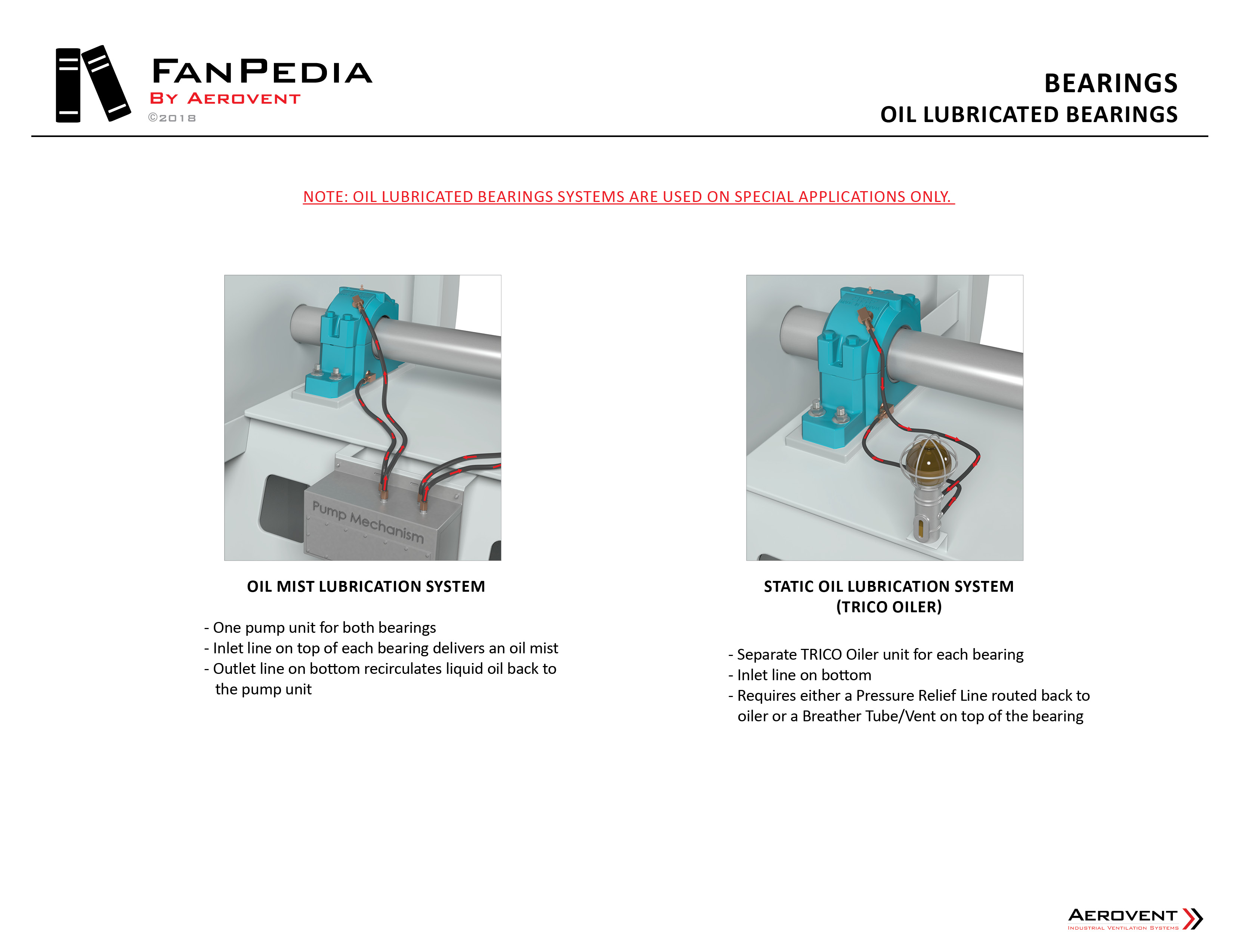 Fan Components - Bearings6