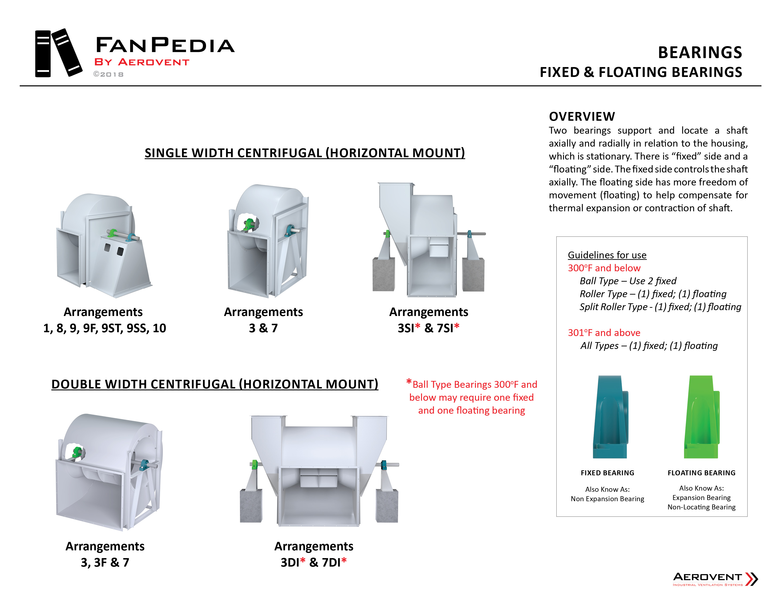 Fan Components - Bearings8