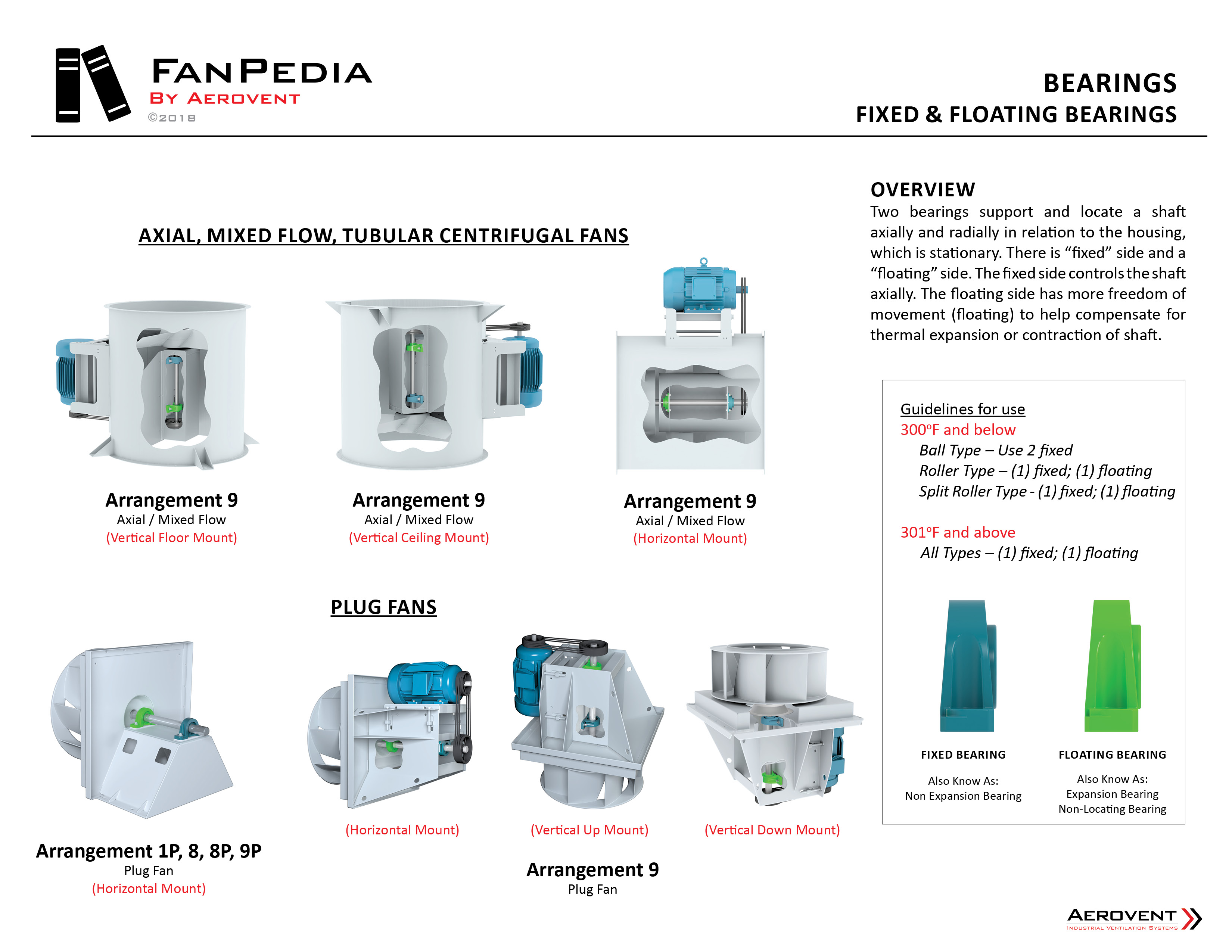 Fan Components - Bearings9